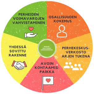 Peke-malli_ympyrä